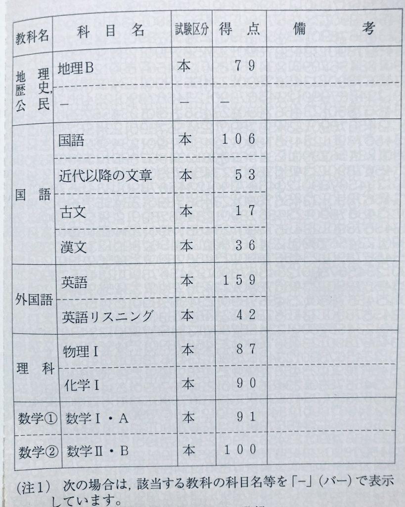 現役の時に受けたセンター試験の結果